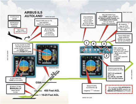 Airbus a320 Technical Training Manual